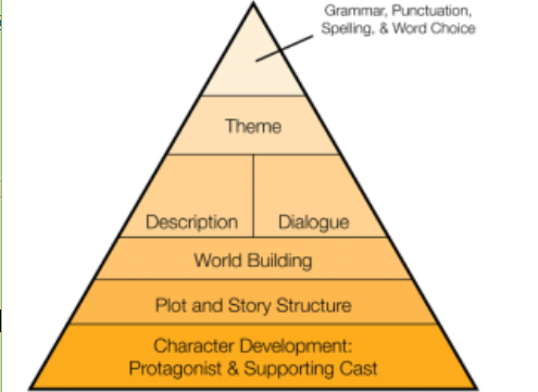 pyramid_for_developing_your_book.