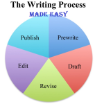 writing process made easy