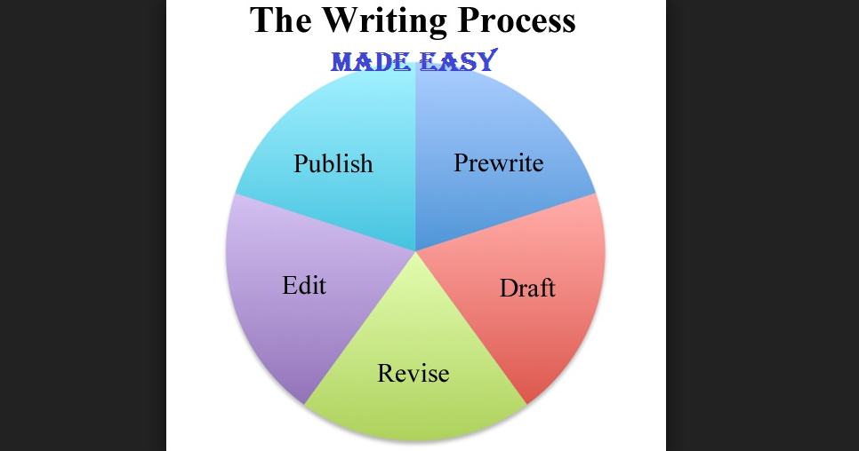 Improve your writing skills! study tips for writing
